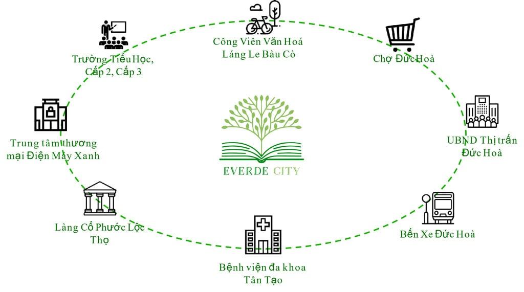 Tiện ích Everde City