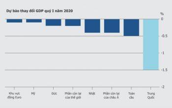 Đại dịch Covid 19 gây thiệt hại nặng nề cho nền kinh tế thế giới