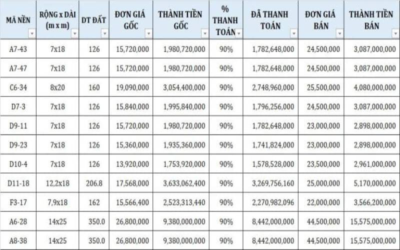 Bảng giá dự án Golden Bay 602 (1)